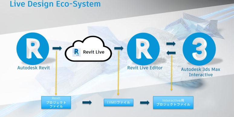 AR/VRいつやるの?今でしょ!~Revit Liveと3ds Max Interactiveのコラボレーションワークフロー~