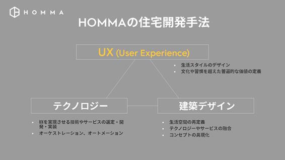 HOMMAの事業の特徴は、ユーザーエクスペリエンスを中心に住宅を考えていることだ。