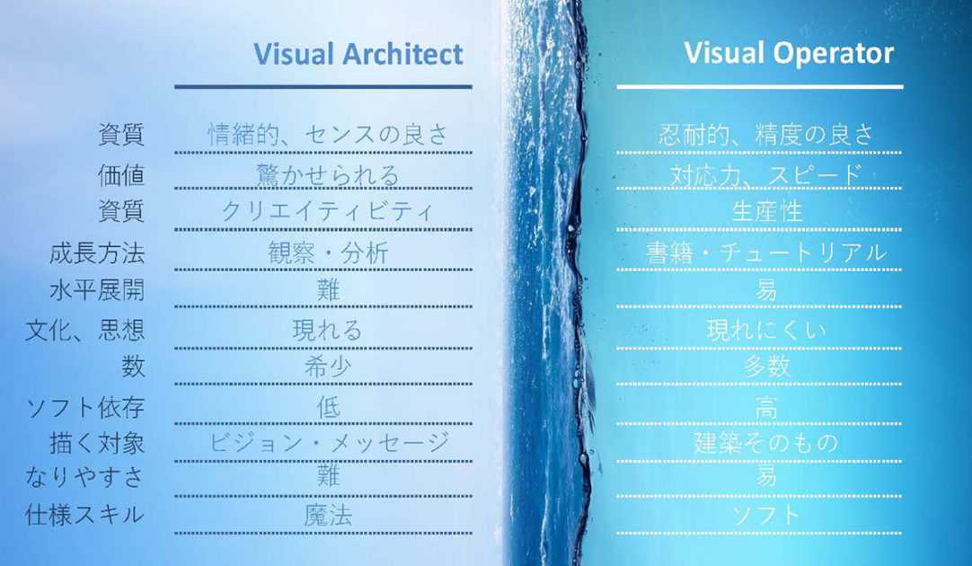 Visual Architect と Visual Operatorの違い