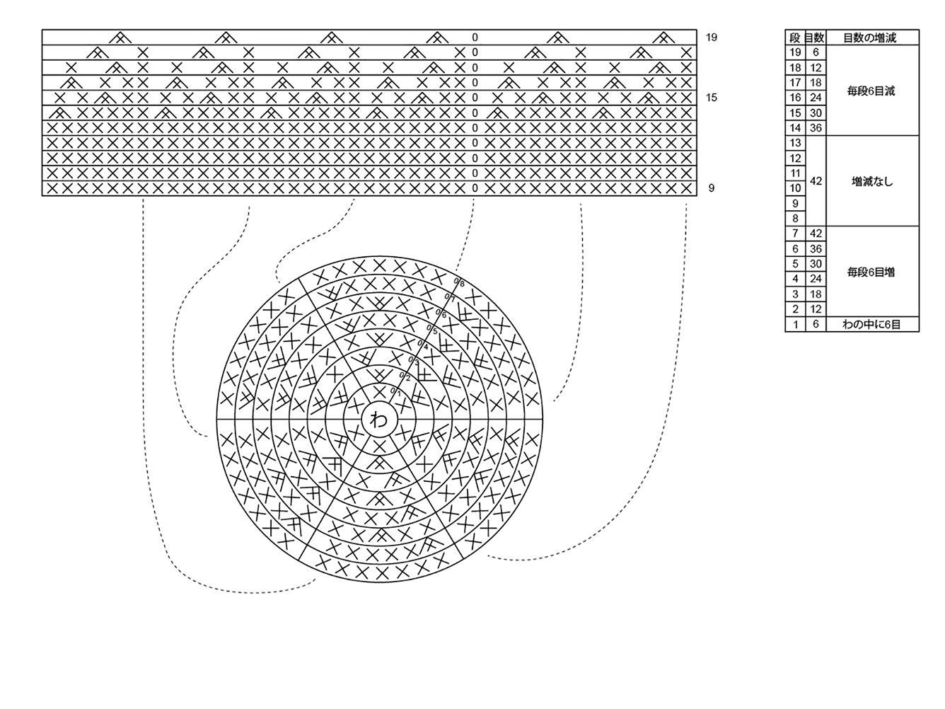 編みぐるみの編み図の例