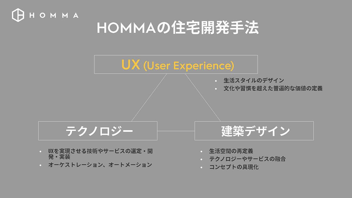 HOMMAの住宅開発手法