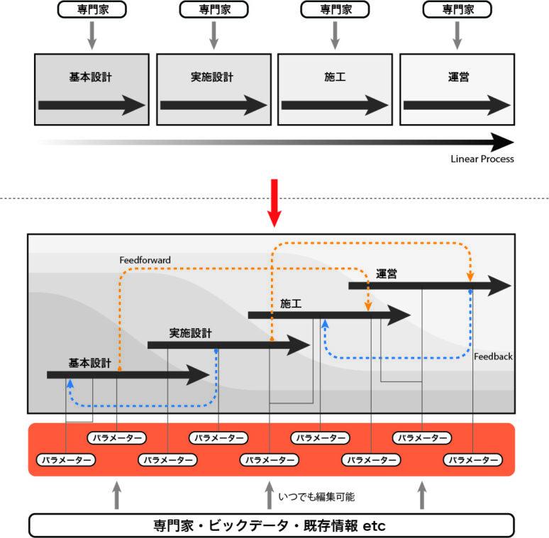 建築設計における時間軸の設計の重要性