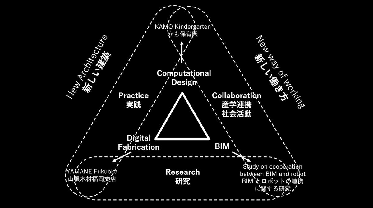 「新しい建築」と「新しい働き方」を繋ぐ、産学連携と社会活動、研究